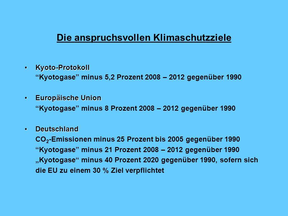 Die anspruchsvollen Klimaschutzziele Kyoto-ProtokollKyoto-Protokoll Kyotogase minus 5,2 Prozent 2008 – 2012 gegenüber 1990 Europäische UnionEuropäische Union Kyotogase minus 8 Prozent 2008 – 2012 gegenüber 1990 DeutschlandDeutschland CO 2 -Emissionen minus 25 Prozent bis 2005 gegenüber 1990 Kyotogase minus 21 Prozent 2008 – 2012 gegenüber 1990 Kyotogase minus 40 Prozent 2020 gegenüber 1990, sofern sich die EU zu einem 30 % Ziel verpflichtet