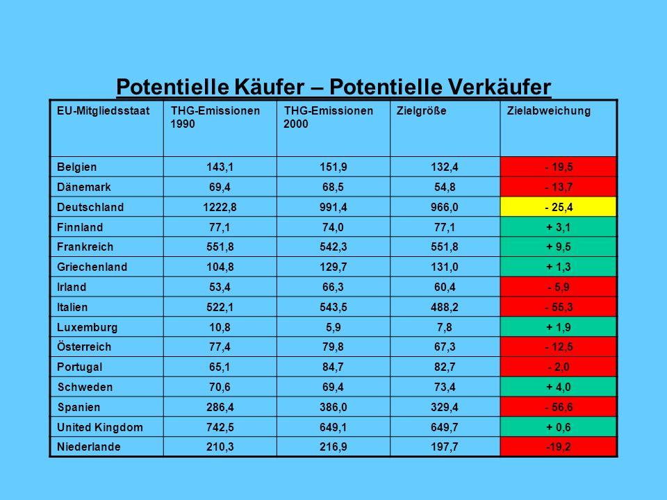 Potentielle Käufer – Potentielle Verkäufer EU-MitgliedsstaatTHG-Emissionen 1990 THG-Emissionen 2000 ZielgrößeZielabweichung Belgien143,1151,9132,4- 19,5 Dänemark69,468,554,8- 13,7 Deutschland1222,8991,4966,0- 25,4 Finnland77,174,077,1+ 3,1 Frankreich551,8542,3551,8+ 9,5 Griechenland104,8129,7131,0+ 1,3 Irland53,466,360,4- 5,9 Italien522,1543,5488,2- 55,3 Luxemburg10,85,97,8+ 1,9 Österreich77,479,867,3- 12,5 Portugal65,184,782,7- 2,0 Schweden70,669,473,4+ 4,0 Spanien286,4386,0329,4- 56,6 United Kingdom742,5649,1649,7+ 0,6 Niederlande210,3216,9197,7-19,2
