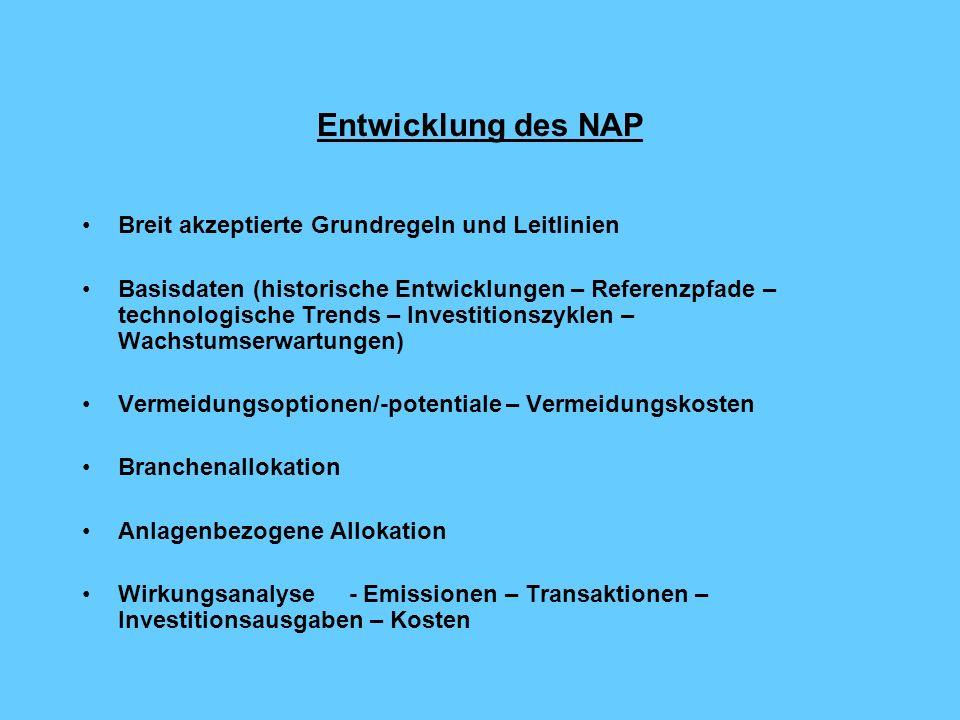 Systematische Entwicklung des NAP NAP (burden sharing-Beitrag D: minus 21 % THG 2008 – 2012) Private Haushalte Verkehr Energiewirtschaft Produzierendes + Kleinverbrauch Gewerbe minus 45 Mio.
