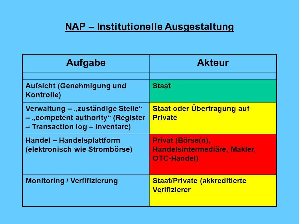 Alternative Umsetzungsmodelle Pflichten nach der RichtlinieZuständigkeit für Vollzug Variante A Mitwirkung der Vollzugsbehörden nach BImSchG Variante B Zentrale Bundesinstanz Genehmigung (Art.