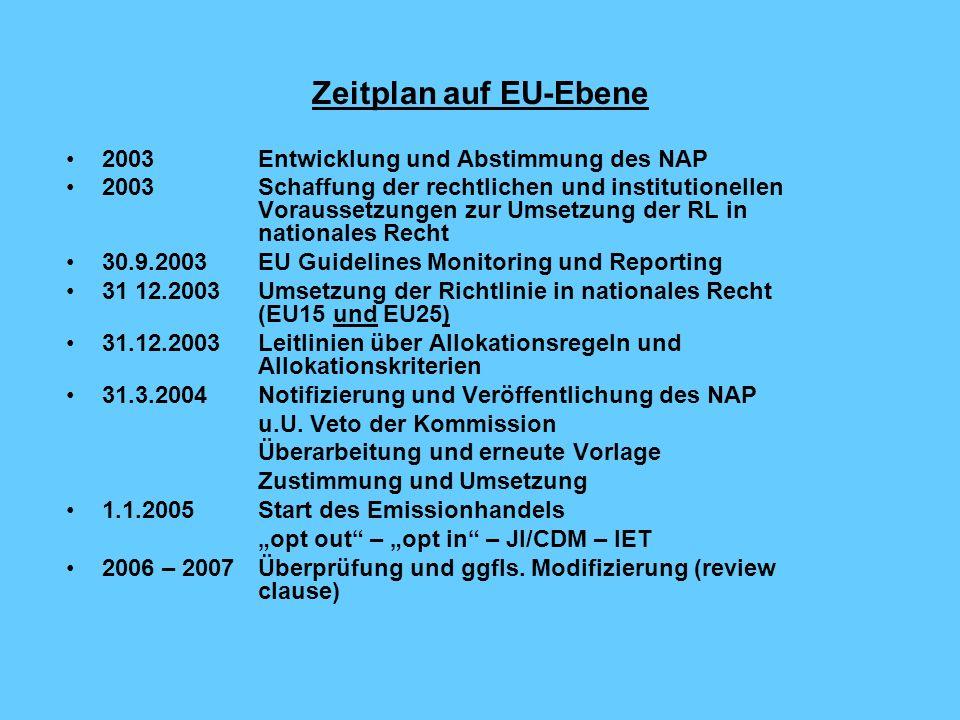 Derzeitige Strukturen Task forces im BMU und BMWA AGE mit ihren vier UAGn BMU - Projekt Erarbeitung des NAP (Öko-Institut, DIW, ISI) BDI – Projekt Erarbeitung des NAP (RWI) Projekt Rechtliche Evaluierung (ecologic) Einzelprojekte in den Ländern (Hessen, Schleswig-Holstein, Niedersachsen, Bayern, Baden-Württemberg) EU-Kommission: Vorbereitung der JI und CDM-Regeln, Leitlinien für die Allokation, das Monitoring und die Verifizierung; Entwicklung eines Registrierungssystems Parlament: Vorbereitung der zweiten und dritten Lesung mit dem Ziel der Verabschiedung noch vor der Sommerpause