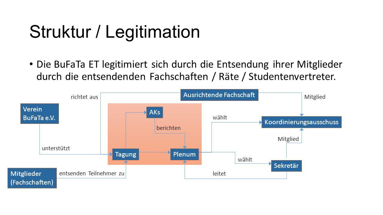 Struktur / Legitimation Die BuFaTa ET legitimiert sich durch die Entsendung ihrer Mitglieder durch die entsendenden Fachschaften / Räte / Studentenvertreter.