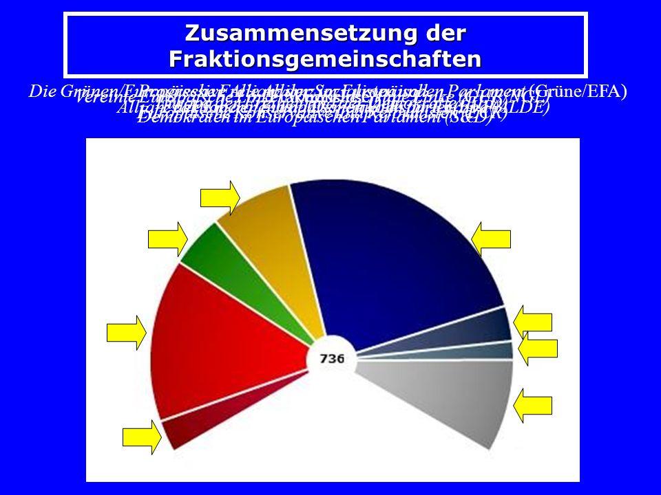 Zusammensetzung der Fraktionsgemeinschaften Vereinte Europäische Linke/Nordische Grüne Linke (GUE/NGL) Progressive Allianz der Sozialisten und Demokraten im Europäischen Parlament (S&D) Die Grünen/Europäische Freie Allianz im Europäischen Parlament (Grüne/EFA) Allianz der Liberalen und Demokraten für Europa (ALDE) Fraktion der Europäischen Volkspartei (EVP) Europäische Konservative und Reformisten (ECR) Europa der Freiheit und der Demokratie (EFD) Fraktionslose