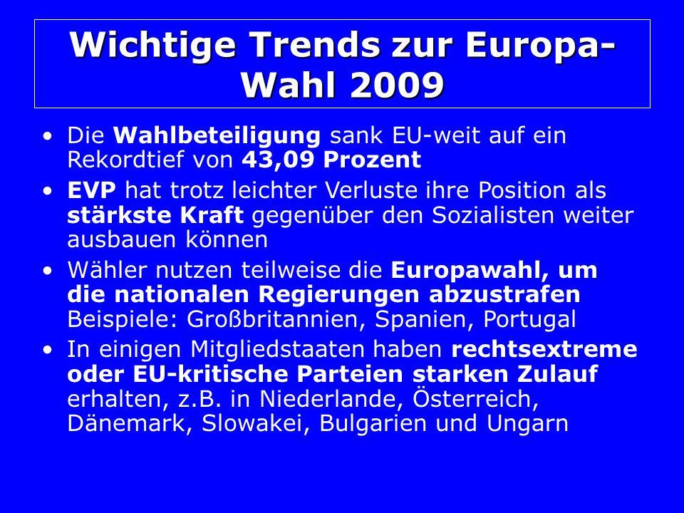 Wichtige Trends zur Europa- Wahl 2009 Die Wahlbeteiligung sank EU-weit auf ein Rekordtief von 43,09 Prozent EVP hat trotz leichter Verluste ihre Position als stärkste Kraft gegenüber den Sozialisten weiter ausbauen können Wähler nutzen teilweise die Europawahl, um die nationalen Regierungen abzustrafen Beispiele: Großbritannien, Spanien, Portugal In einigen Mitgliedstaaten haben rechtsextreme oder EU-kritische Parteien starken Zulauf erhalten, z.B.