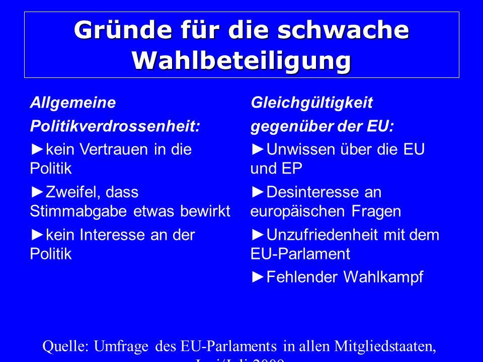 Gründe für die schwache Wahlbeteiligung Allgemeine Politikverdrossenheit: kein Vertrauen in die Politik Zweifel, dass Stimmabgabe etwas bewirkt kein Interesse an der Politik Gleichgültigkeit gegenüber der EU: Unwissen über die EU und EP Desinteresse an europäischen Fragen Unzufriedenheit mit dem EU-Parlament Fehlender Wahlkampf Quelle: Umfrage des EU-Parlaments in allen Mitgliedstaaten, Juni/Juli 2009