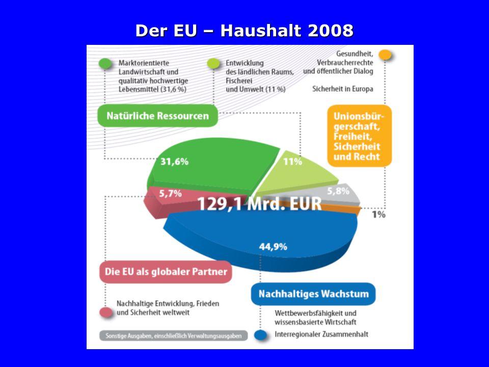 Der EU – Haushalt 2008