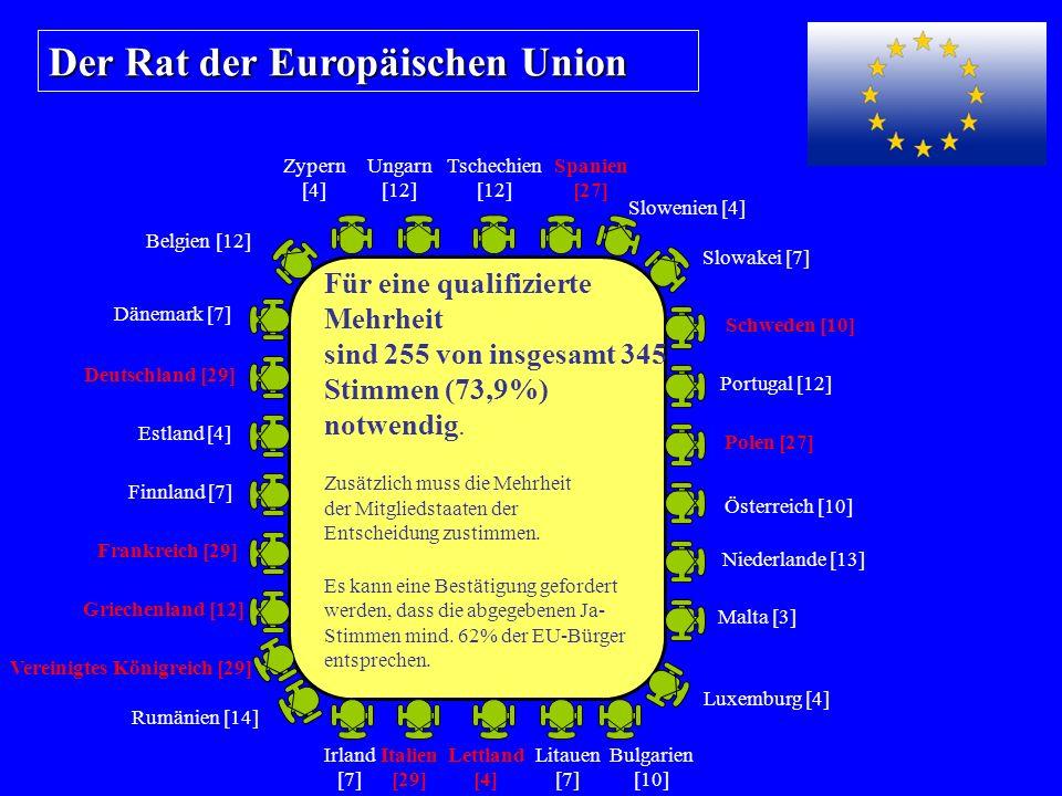 Der Rat der Europäischen Union Für eine qualifizierte Mehrheit sind 255 von insgesamt 345 Stimmen (73,9%) notwendig.