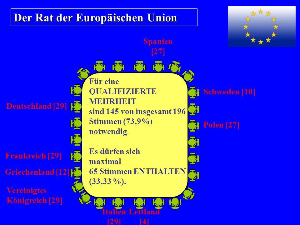 Der Rat der Europäischen Union Für eine QUALIFIZIERTE MEHRHEIT sind 145 von insgesamt 196 Stimmen (73,9%) notwendig.