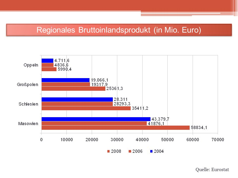 Quelle: Eurostat Regionales Bruttoinlandsprodukt (in Mio. Euro)