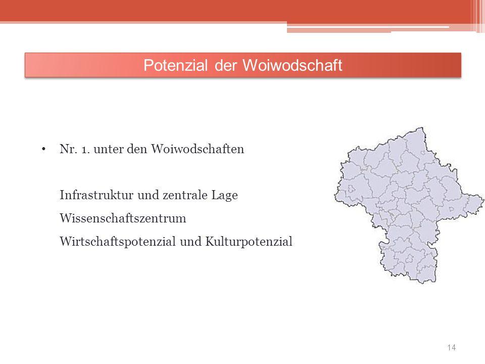 Nr. 1. unter den Woiwodschaften Infrastruktur und zentrale Lage Wissenschaftszentrum Wirtschaftspotenzial und Kulturpotenzial Potenzial der Woiwodscha