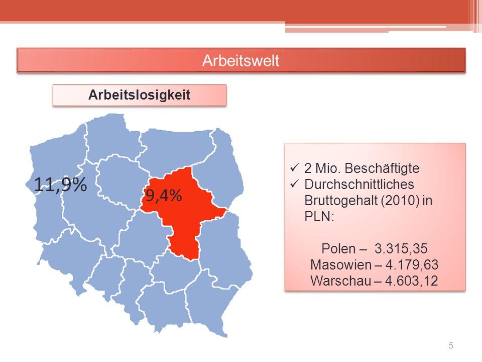 5 Mio.. Arbeitslosigkeit 11,9% 9,4% 2 Mio. Beschäftigte Durchschnittliches Bruttogehalt (2010) in PLN: Polen – 3.315,35 Masowien – 4.179,63 Warschau –
