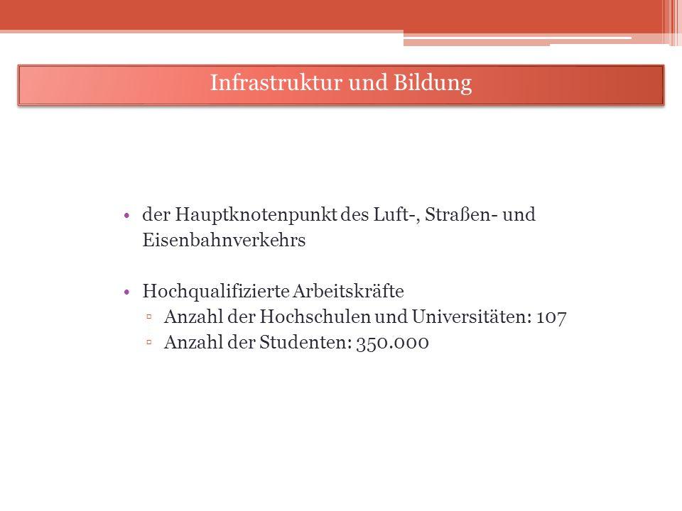 der Hauptknotenpunkt des Luft-, Straßen- und Eisenbahnverkehrs Hochqualifizierte Arbeitskräfte Anzahl der Hochschulen und Universitäten: 107 Anzahl de