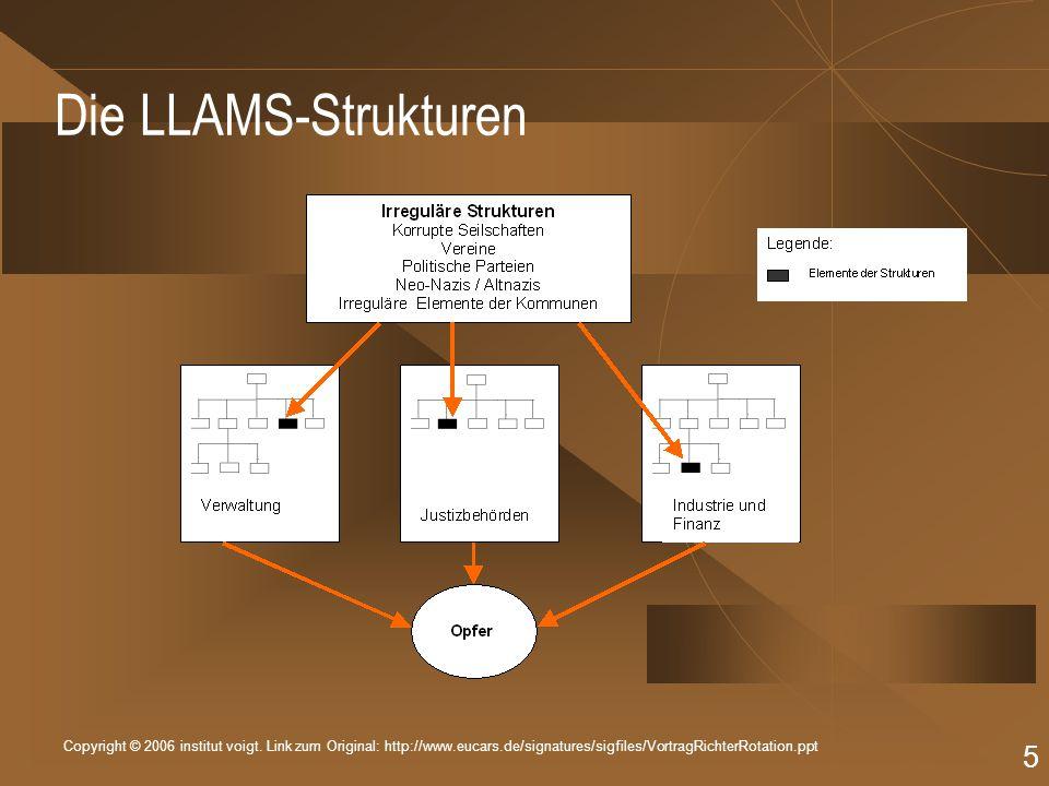 Copyright © 2006 institut voigt. Link zum Original: http://www.eucars.de/signatures/sigfiles/VortragRichterRotation.ppt 5 Die LLAMS-Strukturen