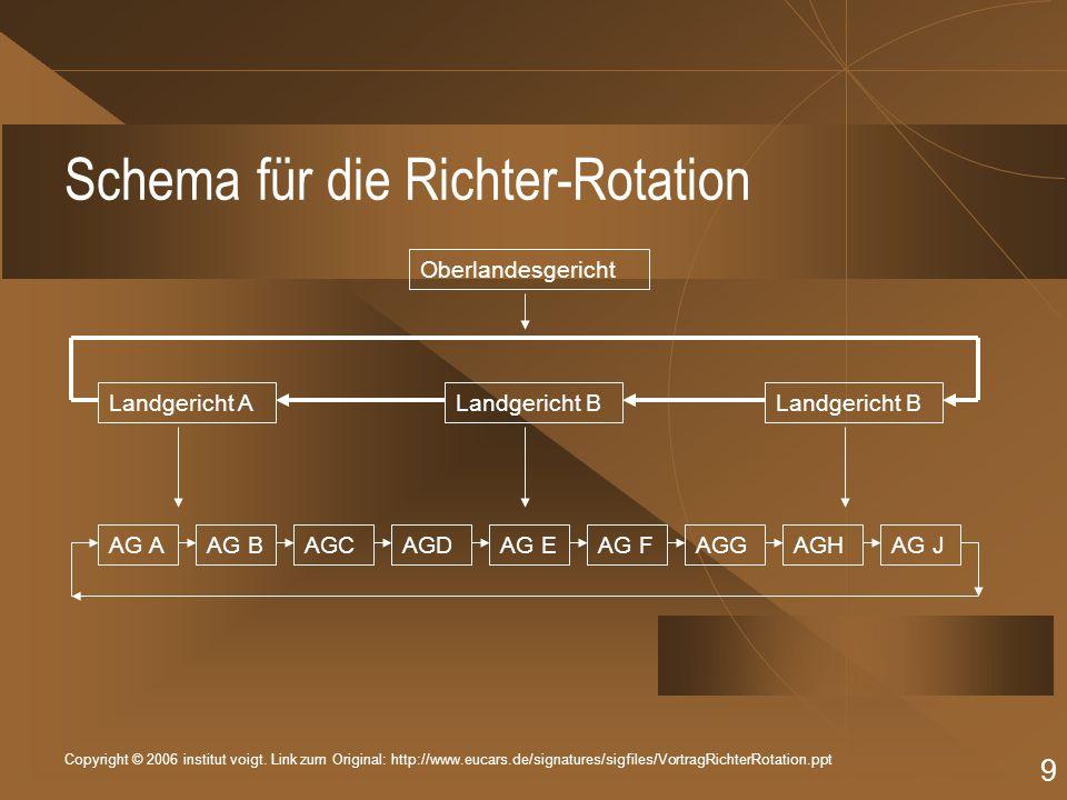 Copyright © 2006 institut voigt. Link zum Original: http://www.eucars.de/signatures/sigfiles/VortragRichterRotation.ppt 9 Schema für die Richter-Rotat