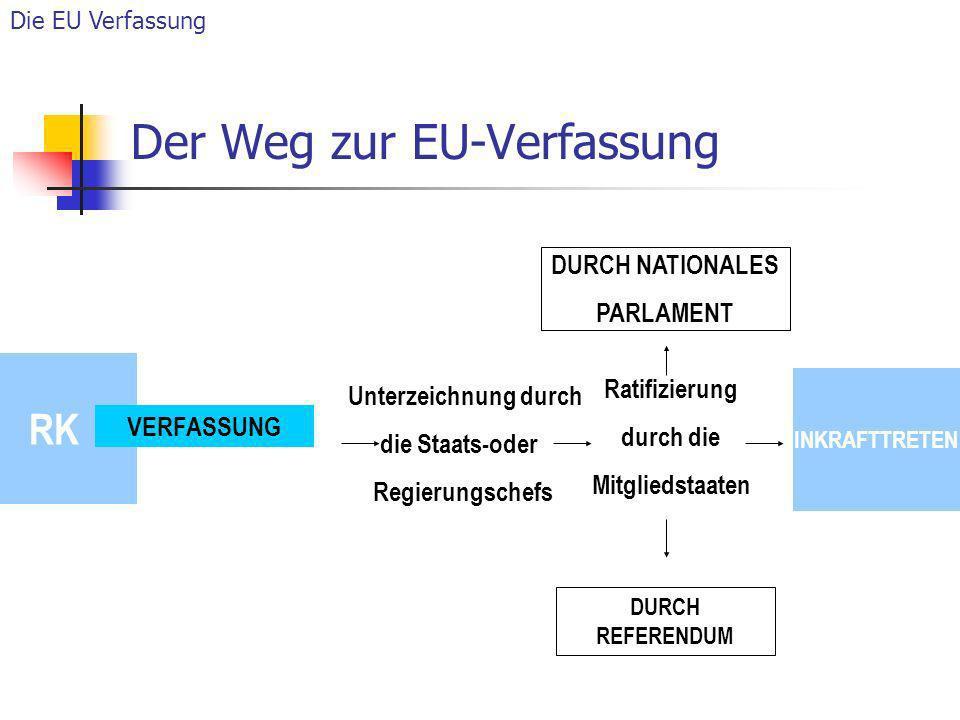 RK VERFASSUNG Ratifizierung durch die Mitgliedstaaten Unterzeichnung durch die Staats-oder Regierungschefs DURCH NATIONALES PARLAMENT DURCH REFERENDUM