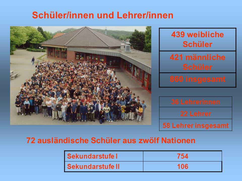 36 Lehrerinnen 22 Lehrer 58 Lehrer insgesamt 72 ausländische Schüler aus zwölf Nationen 439 weibliche Schüler 421 männliche Schüler 860 insgesamt Schü