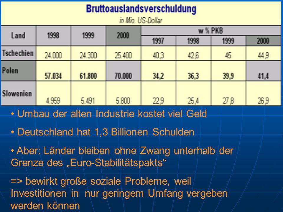 Umbau der alten Industrie kostet viel Geld Deutschland hat 1,3 Billionen Schulden Aber: Länder bleiben ohne Zwang unterhalb der Grenze des Euro-Stabil