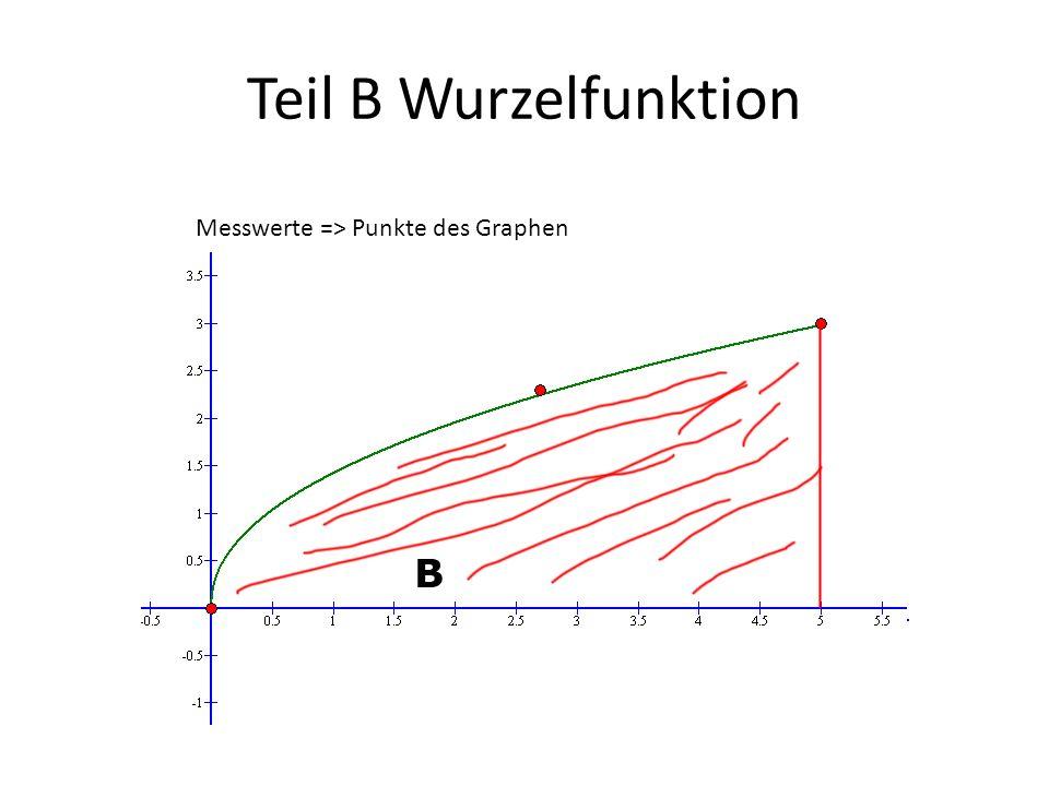 Teil B Wurzelfunktion Messwerte => Punkte des Graphen Teil B Wurzelfunktion Messwerte => Punkte des Graphen