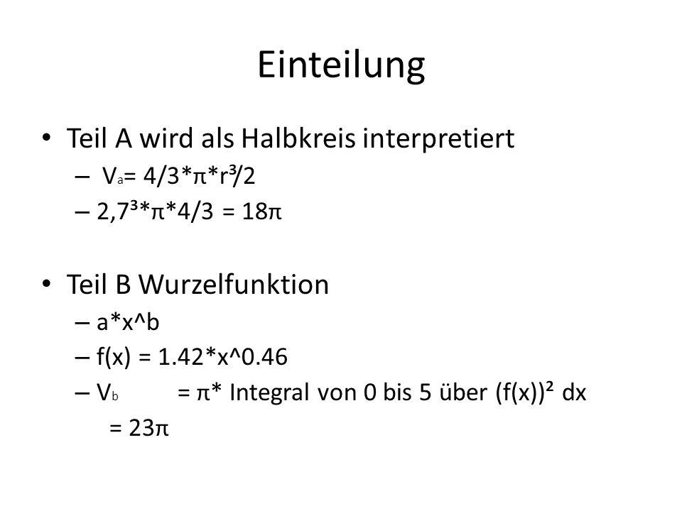 Einteilung Teil A wird als Halbkreis interpretiert – V a = 4/3* π *r³/2 – 2,7³* π *4/3 = 18 π Teil B Wurzelfunktion – a*x^b – f(x) = 1.42*x^0.46 – V b