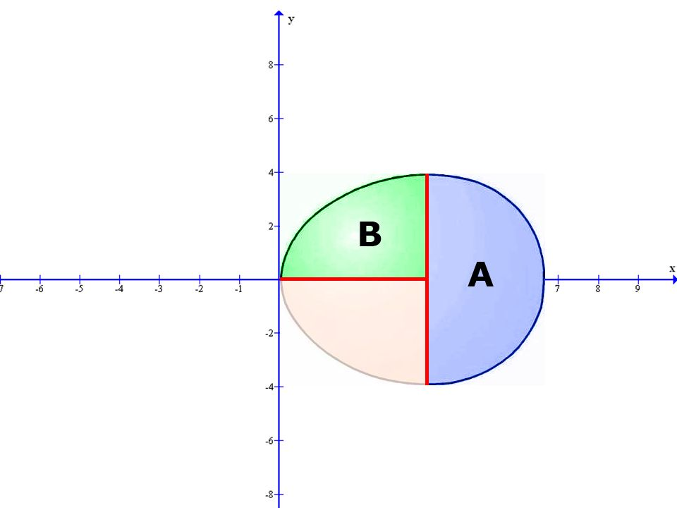 Einteilung Teil A wird als Halbkreis mit r=2,7 interpretiert V a = 4/3* π *r³/2 – 2,7³* π *4/3 = 18 π Teil B Wurzelfunktion – a*x^b