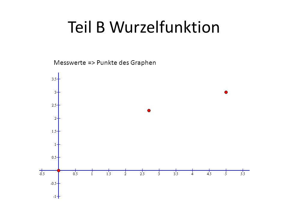 Teil B Wurzelfunktion Messwerte => Punkte des Graphen