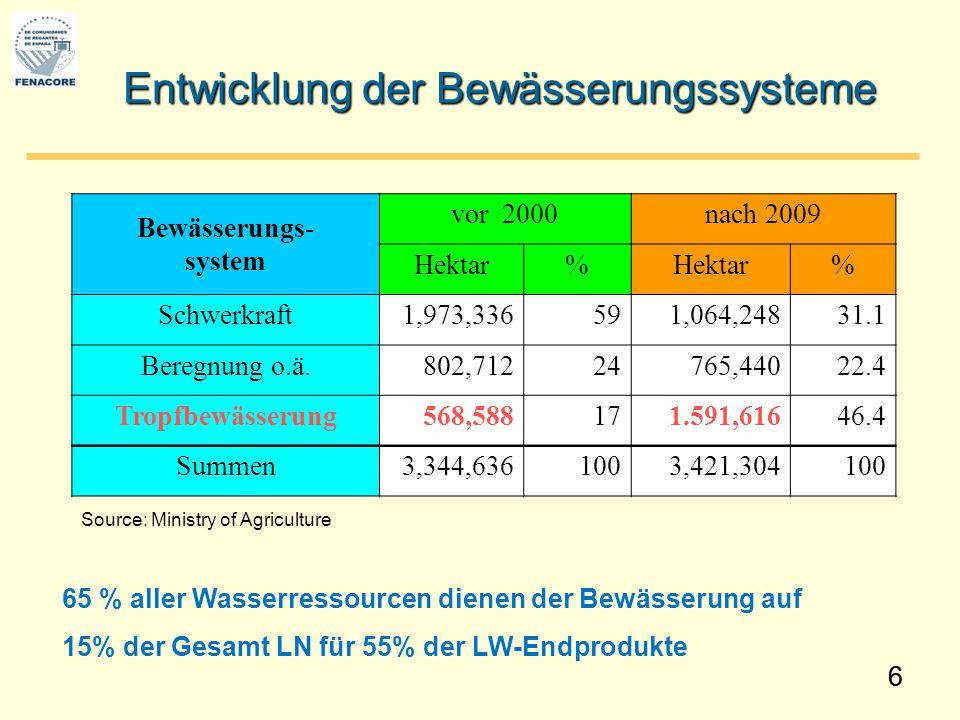 66 Entwicklung der Bewässerungssysteme Bewässerungs- system vor 2000nach 2009 Hektar% % Schwerkraft1,973,336591,064,24831.1 Beregnung o.ä.802,71224765