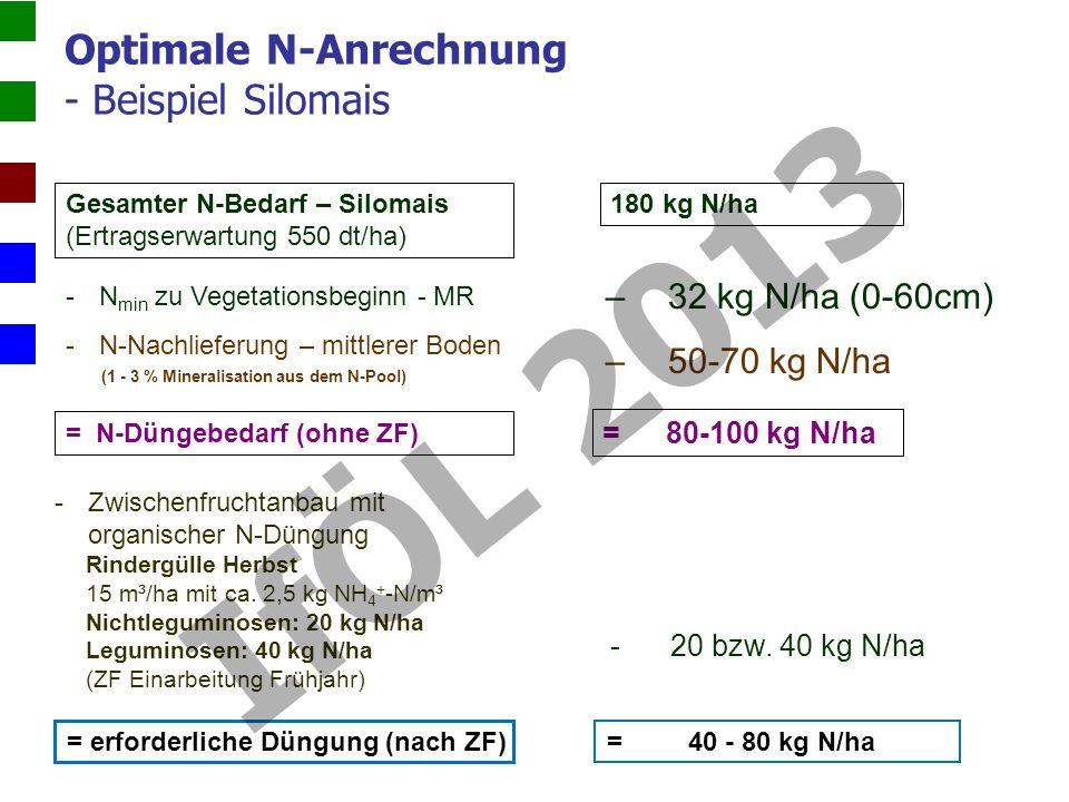 Optimale N-Anrechnung - Beispiel Silomais Gesamter N-Bedarf – Silomais (Ertragserwartung 550 dt/ha) -N min zu Vegetationsbeginn - MR -N-Nachlieferung – mittlerer Boden (1 - 3 % Mineralisation aus dem N-Pool) = N-Düngebedarf (ohne ZF) -Zwischenfruchtanbau mit organischer N-Düngung Rindergülle Herbst 15 m³/ha mit ca.