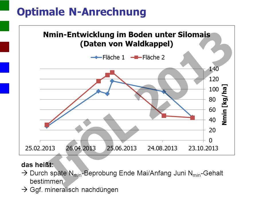 Optimale N-Anrechnung das heißt: Durch späte N min -Beprobung Ende Mai/Anfang Juni N min -Gehalt bestimmen Ggf.