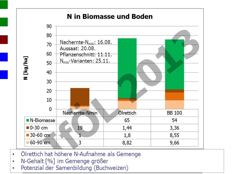 ZFN [% TM]FM [kg/m²]TM [t/ha] Ölrettich2,232,142,9 Gemenge (BB 100)2,471,542,2 Nachernte-N min : 16.08.