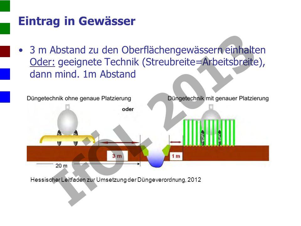 Hessischer Leitfaden zur Umsetzung der Düngeverordnung, 2012 Eintrag in Gewässer 3 m Abstand zu den Oberflächengewässern einhalten Oder: geeignete Technik (Streubreite=Arbeitsbreite), dann mind.