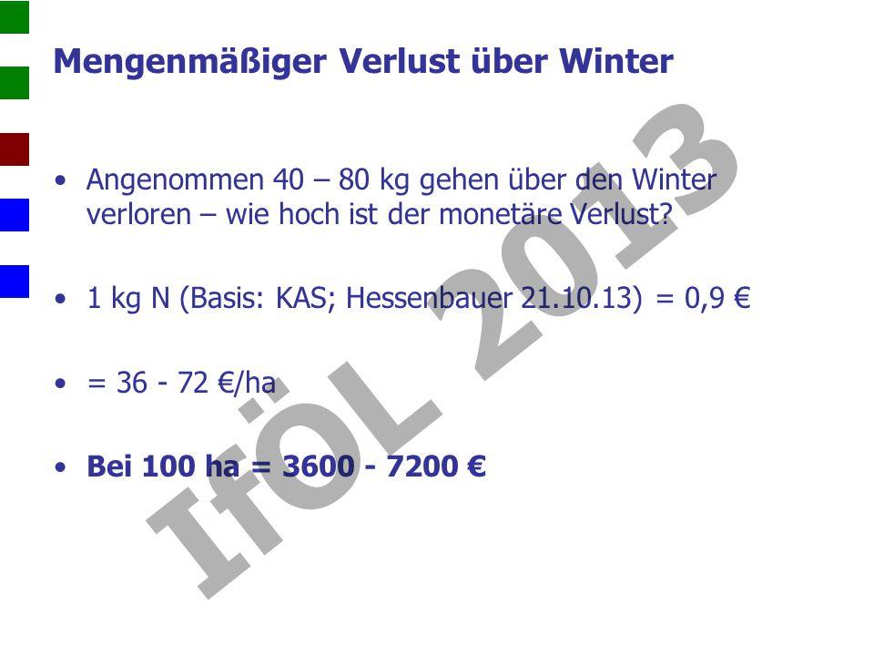 Mengenmäßiger Verlust über Winter Angenommen 40 – 80 kg gehen über den Winter verloren – wie hoch ist der monetäre Verlust.