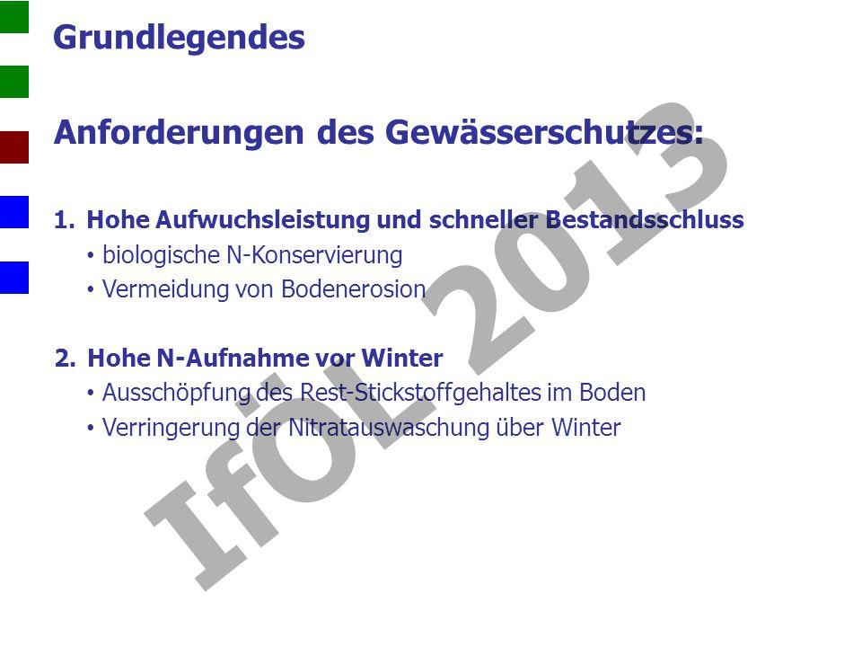 Grundlegendes Anforderungen des Gewässerschutzes: 1.Hohe Aufwuchsleistung und schneller Bestandsschluss biologische N-Konservierung Vermeidung von Bodenerosion 2.Hohe N-Aufnahme vor Winter Ausschöpfung des Rest-Stickstoffgehaltes im Boden Verringerung der Nitratauswaschung über Winter IfÖL 2013