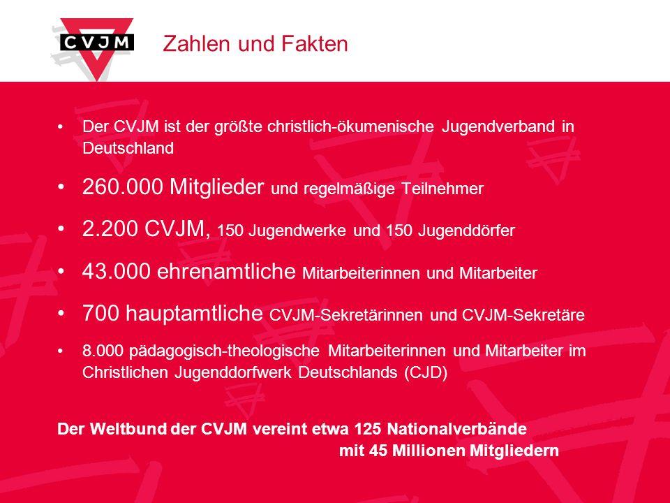 Zahlen und Fakten Der CVJM ist der größte christlich-ökumenische Jugendverband in Deutschland 260.000 Mitglieder und regelmäßige Teilnehmer 2.200 CVJM, 150 Jugendwerke und 150 Jugenddörfer 43.000 ehrenamtliche Mitarbeiterinnen und Mitarbeiter 700 hauptamtliche CVJM-Sekretärinnen und CVJM-Sekretäre 8.000 pädagogisch-theologische Mitarbeiterinnen und Mitarbeiter im Christlichen Jugenddorfwerk Deutschlands (CJD) Der Weltbund der CVJM vereint etwa 125 Nationalverbände mit 45 Millionen Mitgliedern