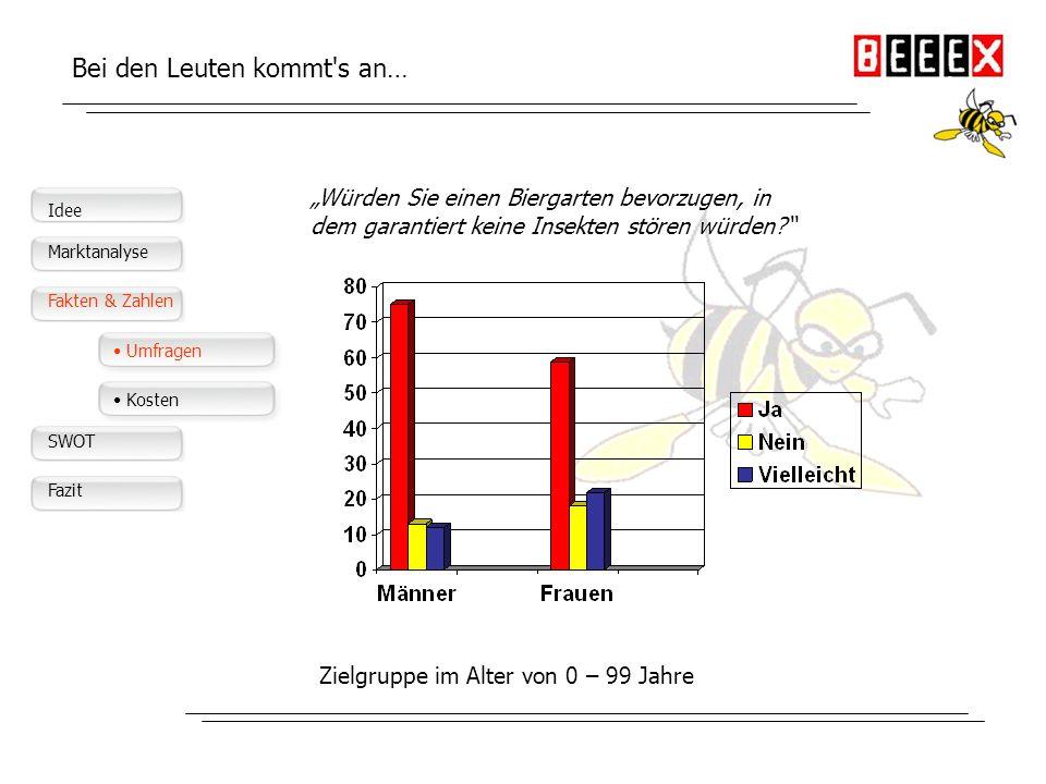 Idee Marktanalyse Idee Der deutsche Markt Marketing Fakten & Zahlen SWOT Fazit Konkurrenz? Kennen wir nicht! Hedgehog-Versand: Konkurrenz Gerät zur St