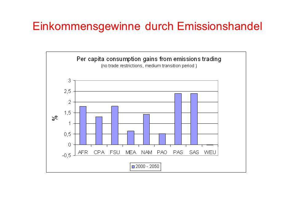 Einkommensgewinne durch Emissionshandel