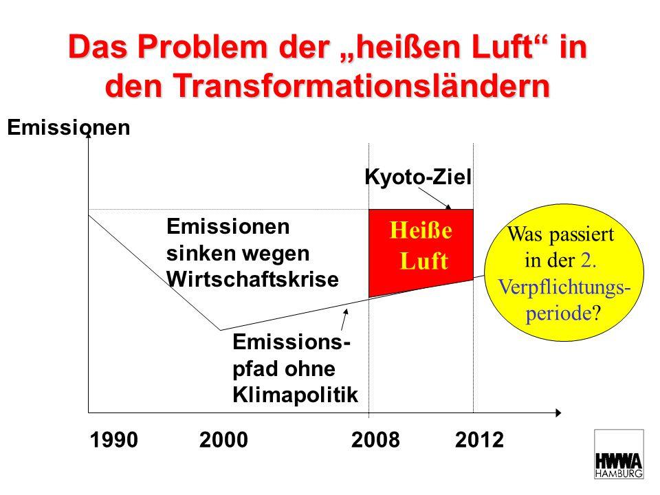 Das Problem der heißen Luft in den Transformationsländern Emissionen 1990 2000 2008 2012 Emissions- pfad ohne Klimapolitik Heiße Luft Emissionen sinken wegen Wirtschaftskrise Kyoto-Ziel Was passiert in der 2.