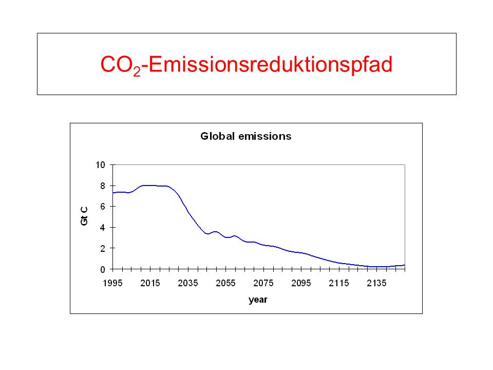 CO 2 -Emissionsreduktionspfad