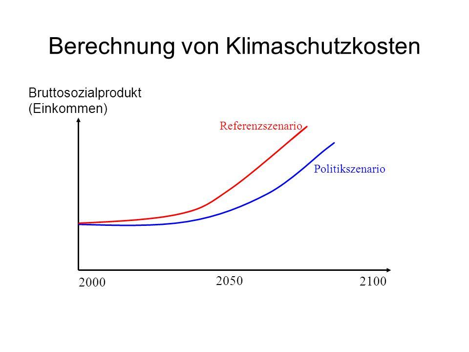 Berechnung von Klimaschutzkosten 2100 2050 2000 Bruttosozialprodukt (Einkommen) Referenzszenario Politikszenario