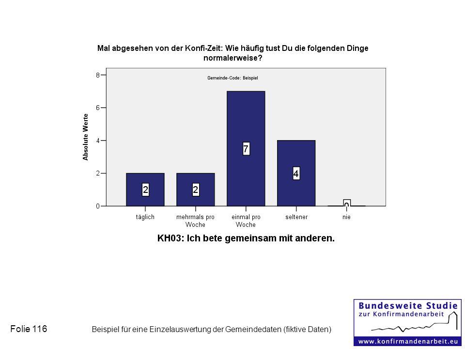 Folie 116 Beispiel für eine Einzelauswertung der Gemeindedaten (fiktive Daten)