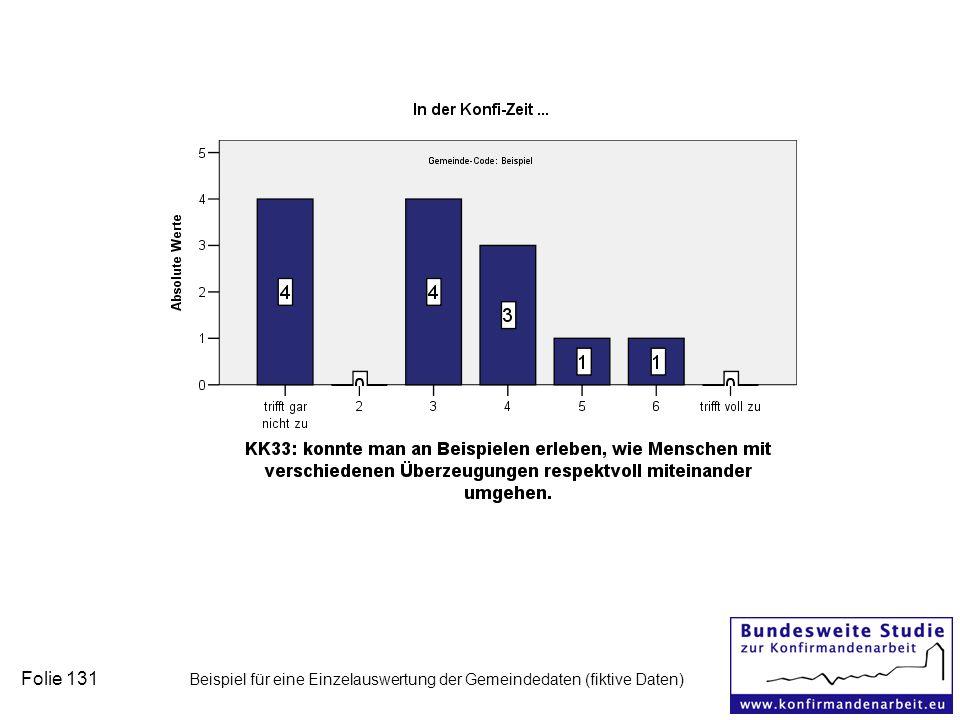 Folie 131 Beispiel für eine Einzelauswertung der Gemeindedaten (fiktive Daten)