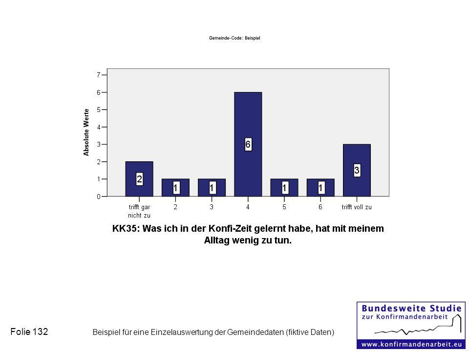 Folie 132 Beispiel für eine Einzelauswertung der Gemeindedaten (fiktive Daten)