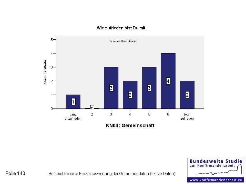 Folie 143 Beispiel für eine Einzelauswertung der Gemeindedaten (fiktive Daten)