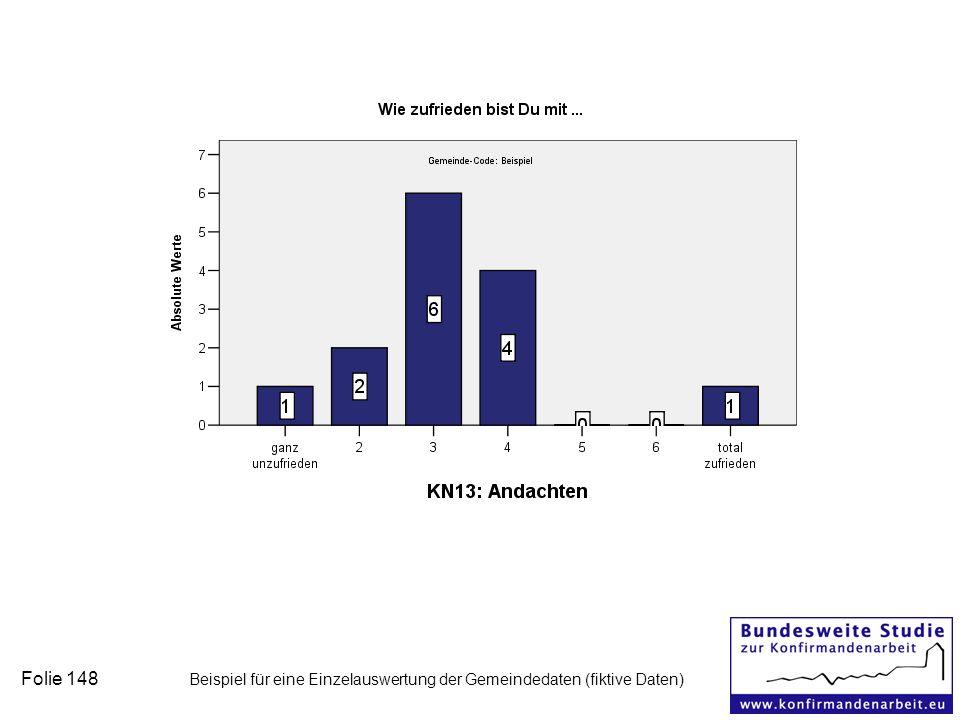 Folie 148 Beispiel für eine Einzelauswertung der Gemeindedaten (fiktive Daten)