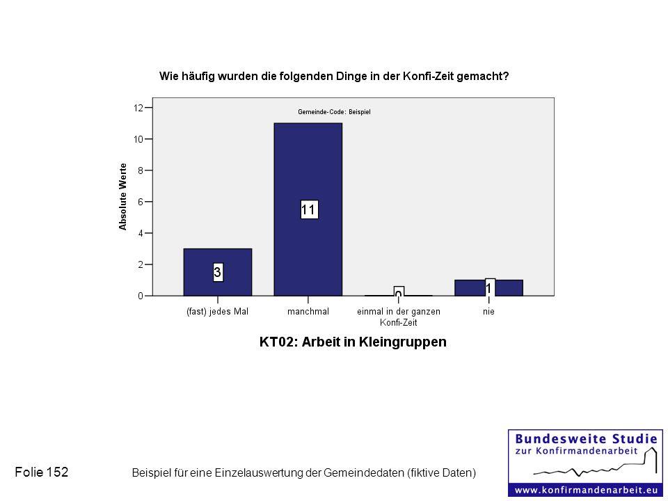 Folie 152 Beispiel für eine Einzelauswertung der Gemeindedaten (fiktive Daten)