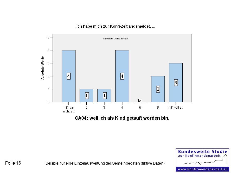 Folie 16 Beispiel für eine Einzelauswertung der Gemeindedaten (fiktive Daten)