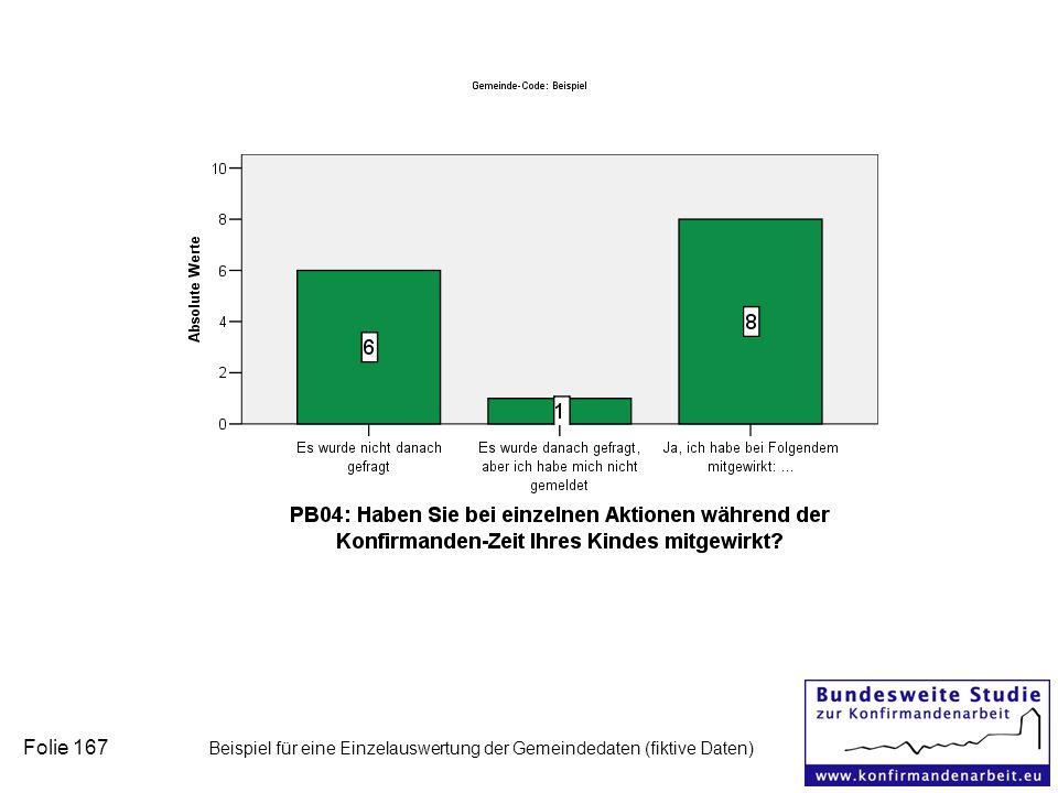 Folie 167 Beispiel für eine Einzelauswertung der Gemeindedaten (fiktive Daten)