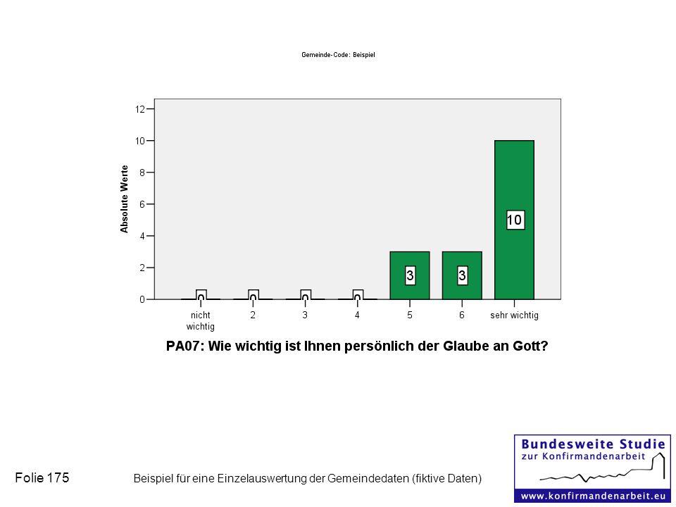 Folie 175 Beispiel für eine Einzelauswertung der Gemeindedaten (fiktive Daten)