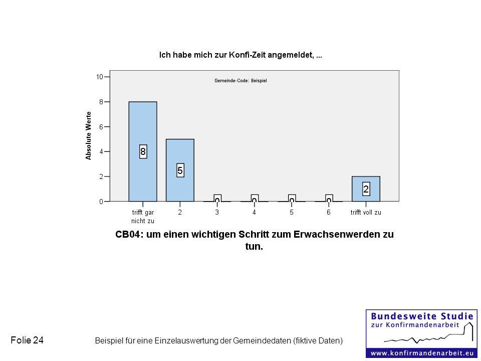 Folie 24 Beispiel für eine Einzelauswertung der Gemeindedaten (fiktive Daten)