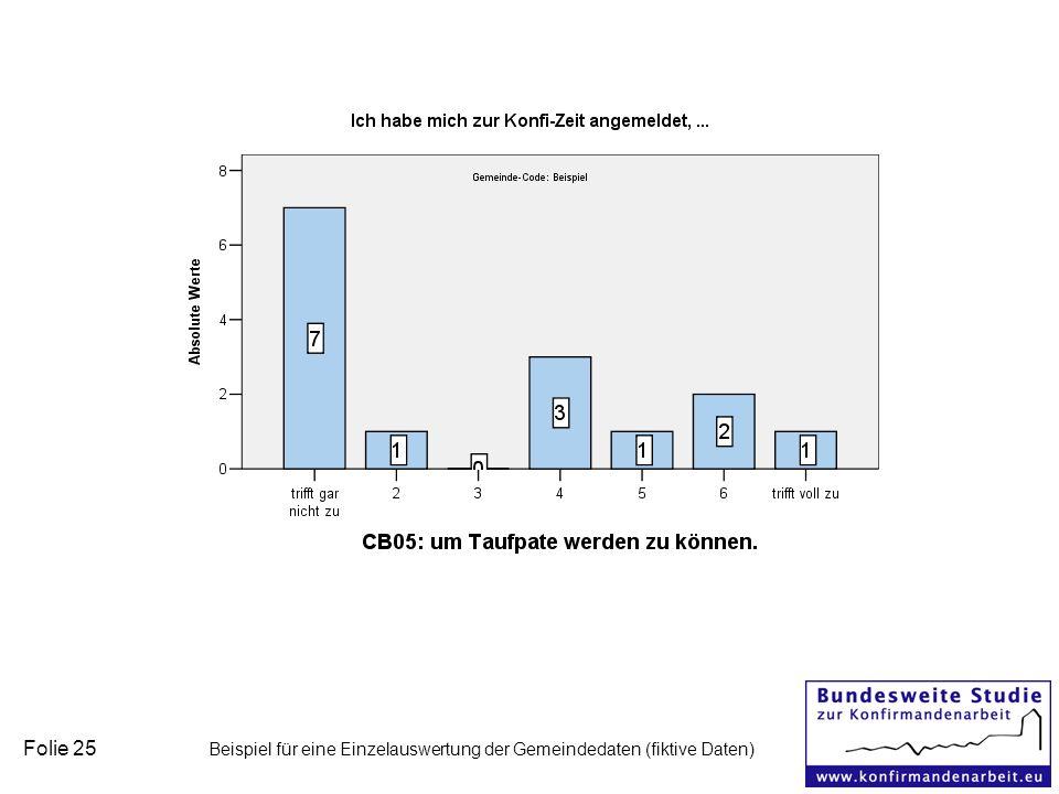 Folie 25 Beispiel für eine Einzelauswertung der Gemeindedaten (fiktive Daten)