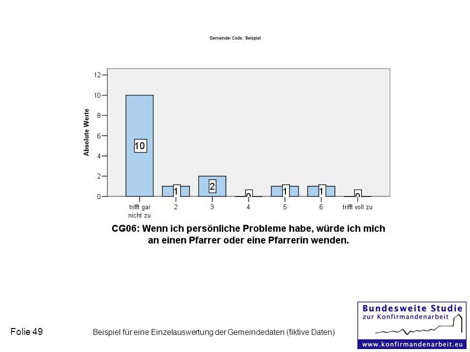 Folie 49 Beispiel für eine Einzelauswertung der Gemeindedaten (fiktive Daten)